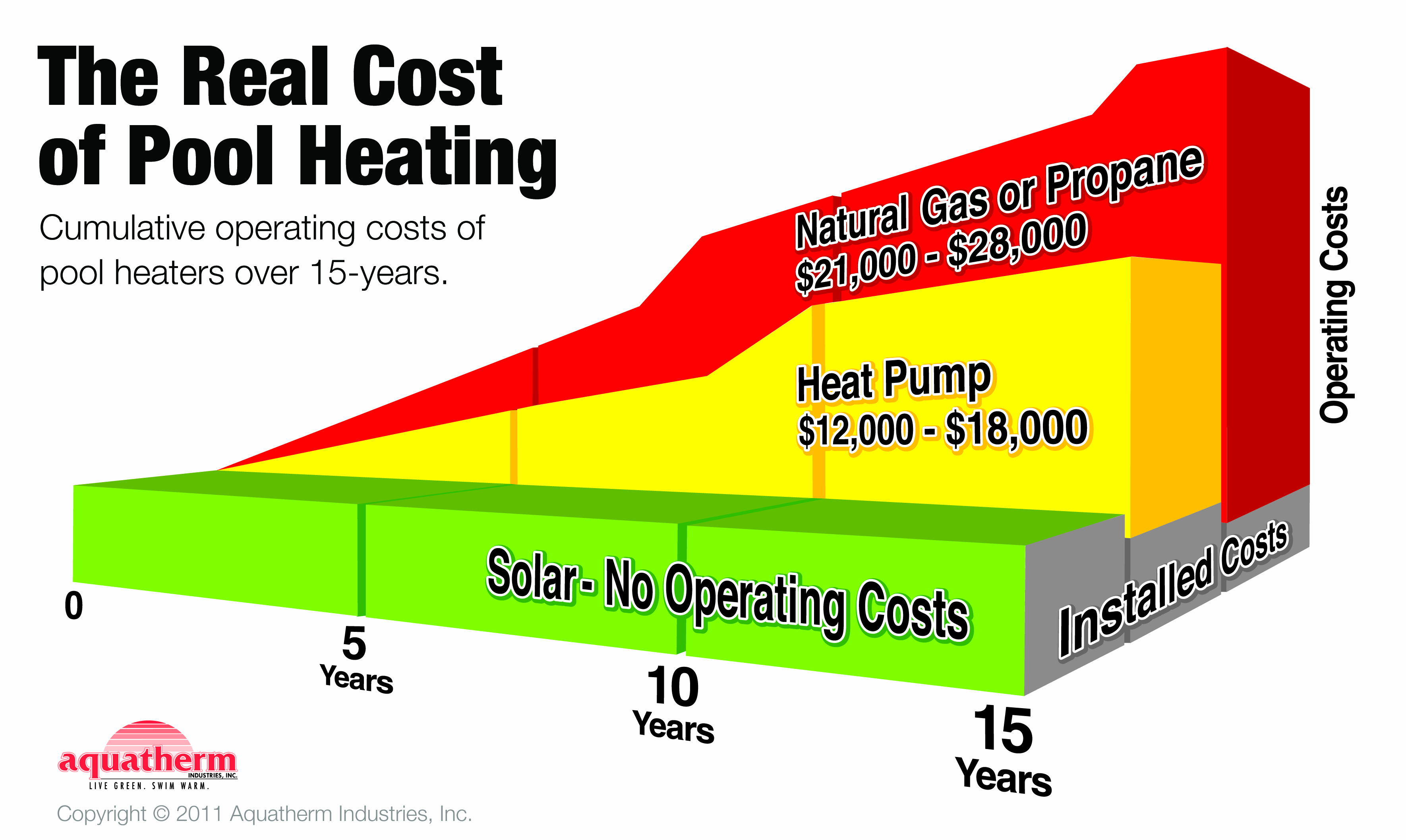 How Solar Pool Heating Works Ecosun Solar Pool Heaters By Aquatherm